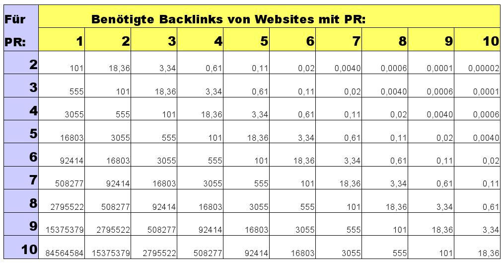 backlink-tabelle